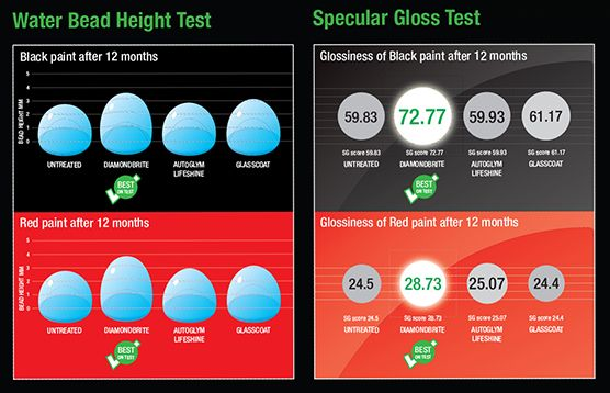 Diamondbrite test results