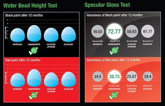 Diamondbrite test results